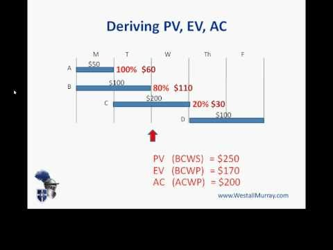 EVM - Earned Value Management | .e. how to derive PV (Planned Value), EV (Earned Value) and AC (Actual Cost). (These terms are also known as BCWS, BCWP and ACWP respectively.)
