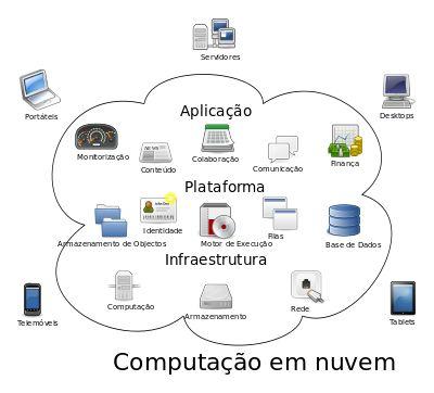 Computação em nuvem – Wikipédia, a enciclopédia livre
