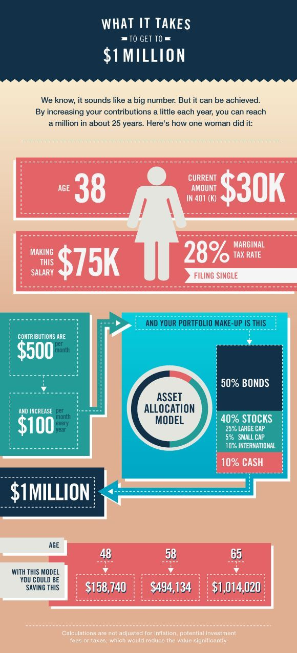 For women - we have to earn + save + invest smart! What it takes to get to $1 million infographic (via DailyWorth)
