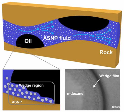 Nanofluid Enhanced Oil Recovery Using Hydrophobically Associative Zwitterionic Polymer-Coated Silica Nanoparticles