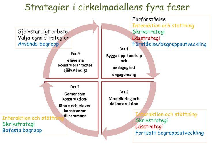 Bildresultat för genrepedagogik cirkelmodellen