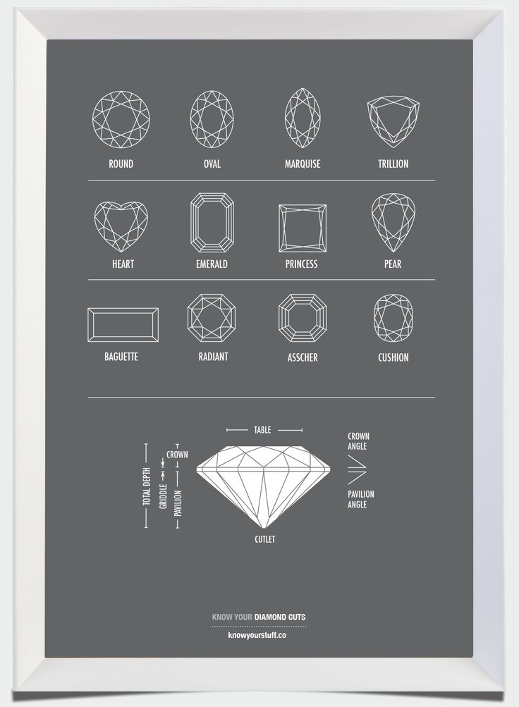 Know Your Diamonds