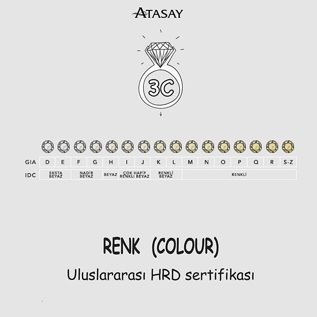 Renk, pırlantanın belli dalga boylarının soğuması ile ortaya çıkar. Renk tespitinde temel nokta, pırlantanın renginin renksize ne kadar yakın olduğudur. Kesim ve berraklık rengi etkiler. İdeal kesimli bir taşın ışıltısı onu olduğundan daha beyaz gösterir.  #atasay #atasayjewelry #tektas #tektaş #tektasnasilalinir #atasaytektasnasilalinir #tek #tas #taş #yüzük #yuzuk #nasil #alinir #karat #carat #ct #netlik #net #renk #colour #color #HRD #antwerp  #HRDAntwerp #5c #pırlanta #pirlanta