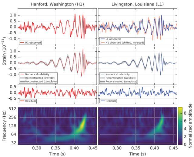 Noticias de ciencia y de ficción (3): ¡Se completa la relatividad general! El descubrimiento de las ondas gravitatorias de LIGO y su relevancia.
