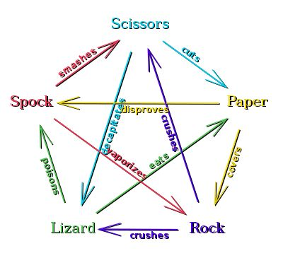 How to Play Rock Paper Scissors Lizard Spock