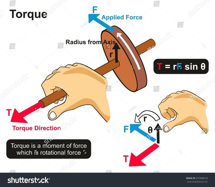 Torque Example Physics Lesson Infographic Diagram Showing Hand Twisting Axis Of Wheel In