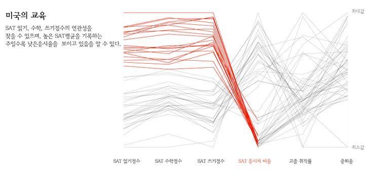 R로 만들어본 평행좌표그래프