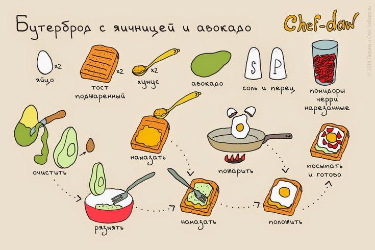 Рецепты завтраков в картинках ~ Lumpy Way