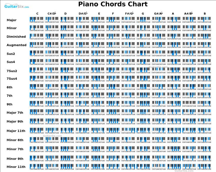 The 25+ best Piano chord ideas on Pinterest Piano cords, Piano - piano notes chart