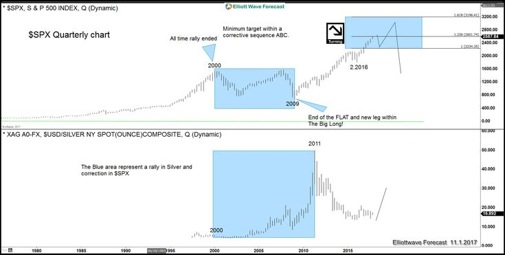 Silver - The Smartest Way To Sell The World Indices #elliottwave #trading #Silver #Gold #SPX