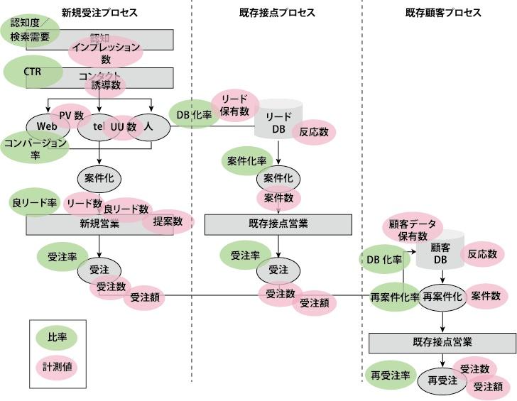 【図2】リードナーチャリングを含む営業プロセス。リード化とリードフォローまでを含んだ数値化の例。各数値はWebマーケティング施策や営業プロセスによって重視するKPIの候補となる