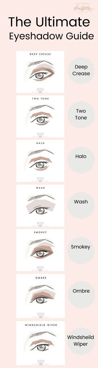 Different styles of eye-shadow for different occasions and eye shapes. Makeup!