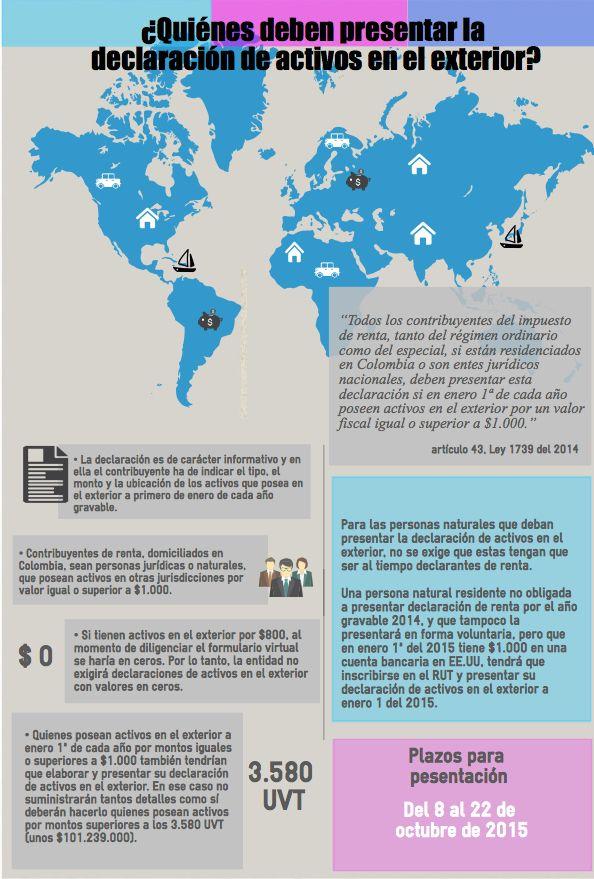 Declaración de activos en el exterior, ¿quiénes deben presentarla? | Actualidad - actualicese.com