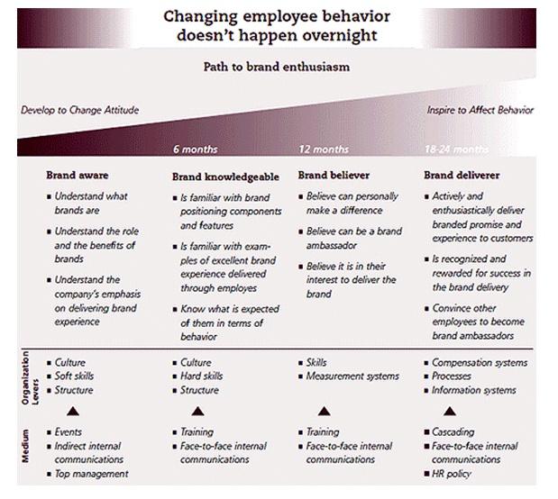 organizational change and employees' behaviors Organizational change when all or most employees believe the organizational benefits warrant the personal alternative behaviors gain commitment to change.