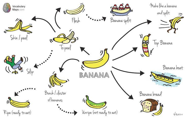 Banana mindmap vocabulary
