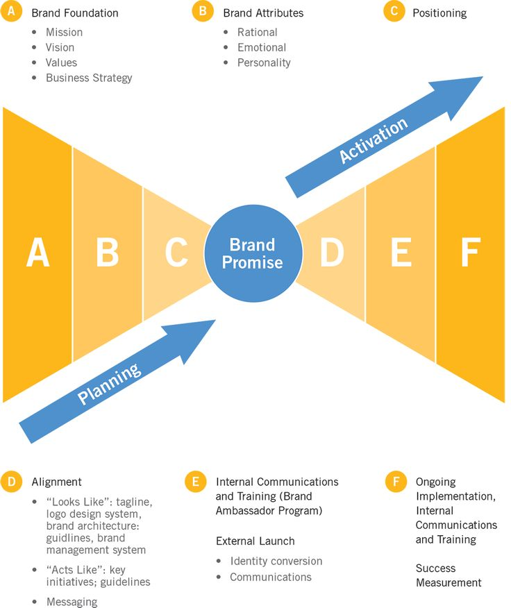 Best Brand Marketing Images On   Brand Management