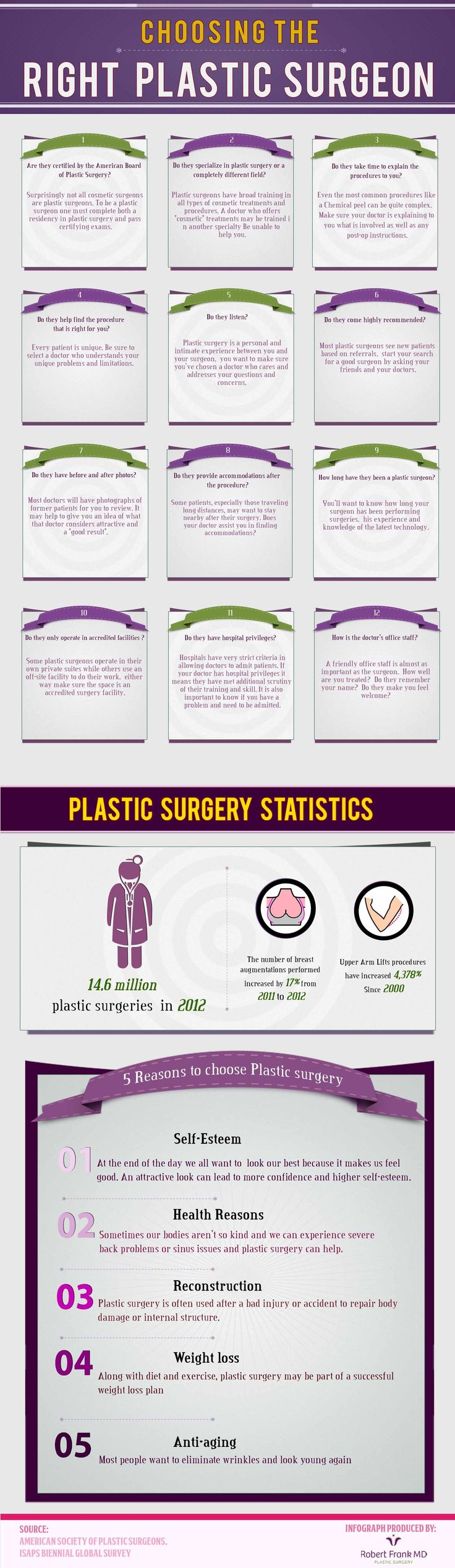 Infographics on Plastic Surgeon