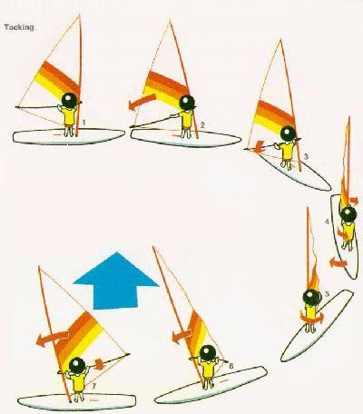 COURS : virer de bord - - Attendez bien que la voile ait dépassé l'axe de la planche avant de passer devant le mat (fig. 3). - Lorsque vous êtes face au vent (fig. 4), la voile est complètement dégonflée. On dit alors qu'elle faseille. Elle fait comme un drapeau. - N'oubliez pas de fermer la voile lorsque vous abattez pour repartir (fig. 7)