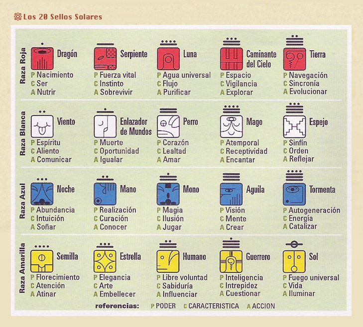 los 20 sellos solares http://www.nuevagaia.com/378-calendariomaya/un-poquito-mas-de-informacion-sellos-solares/