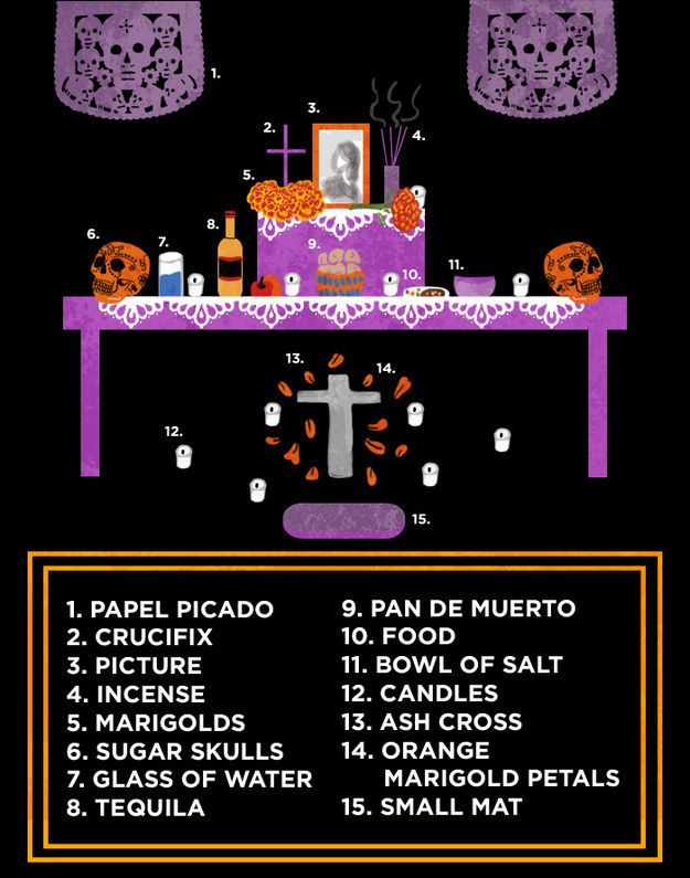 Here's a helpful cheat-sheet so that you can make sure you have everything you need for the altar. #diadelosmuertos: