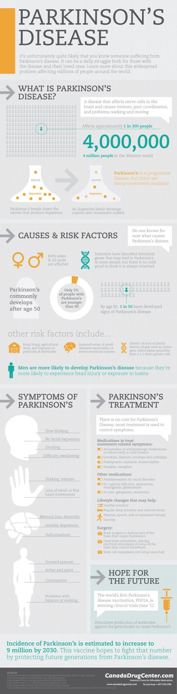 Parkinson's Disease affects a large amount of the US population and it is a disease which does not have a cure yet.