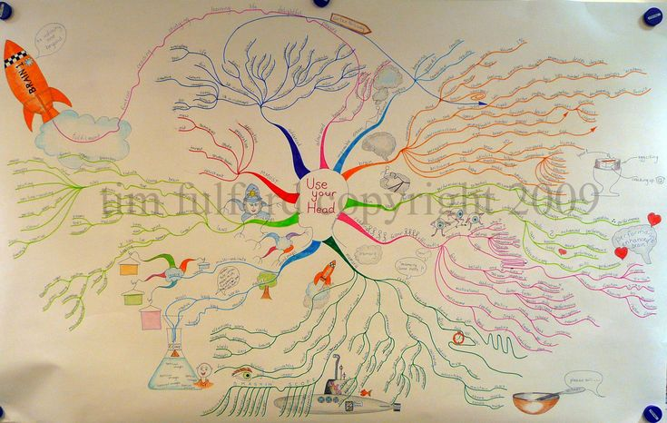 Tony Buzan use brain by Duc Phung - Issuu