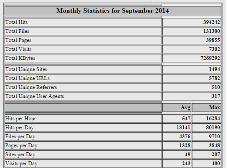 View our latest Statistics visit our website - RealEstate4Sale.nz - New Zealand's Property Site.