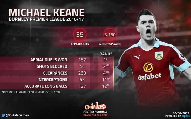 Stats show Everton on verge of signing one of the Premier League's best centre-backs | OulalaGames