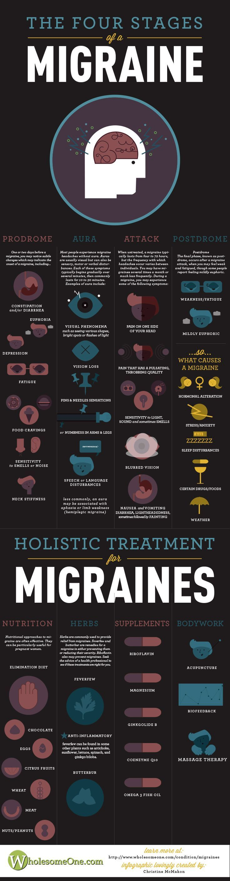 Migraine Infographic - WholesomeOne Natural Holistic Health Therapies