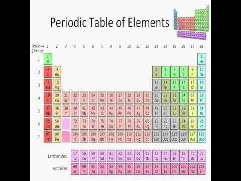 18 best ACT prep science \ history images on Pinterest Classroom - best of periodic table atomic number 7