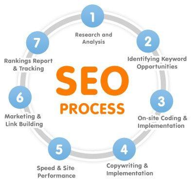 The SEO Process  #SEO, #ContentMarketing   http://bluepolointeractive.com