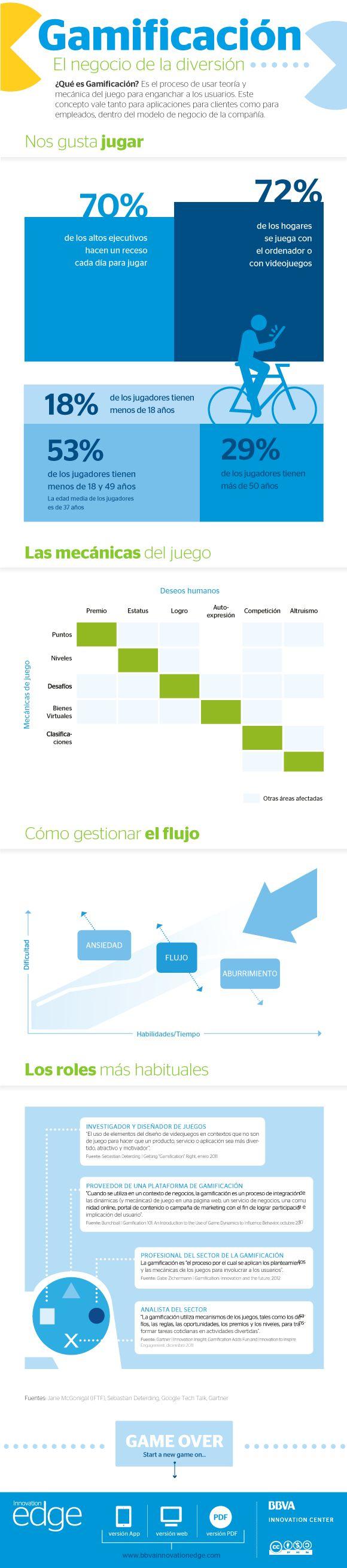 Gamificación, El negocio de la diversión #infographic