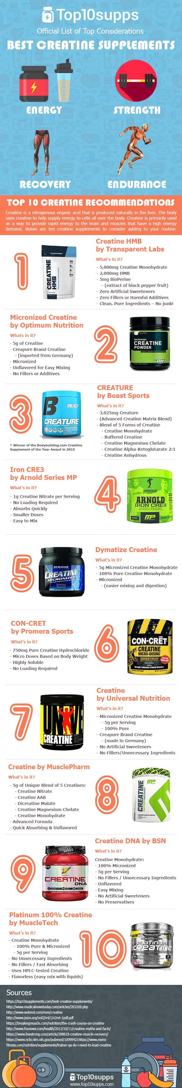 Visit the link for a full guide on Creatine. Creatine can help the body to deliver energy to the cells that need it the most. In the case of a weightlifting session, the cells that need energy the most are the muscle tissue cells that are straining to get in that last rep.