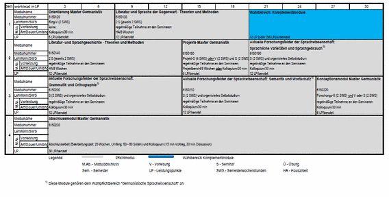 Studiengangssteckbrief Stufe B Master Germanistik - Institut für Germanistik - Universität Rostock