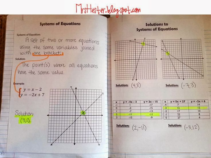 Mrs. Hester Blogspot INB Pages - Systems of Linear Equations