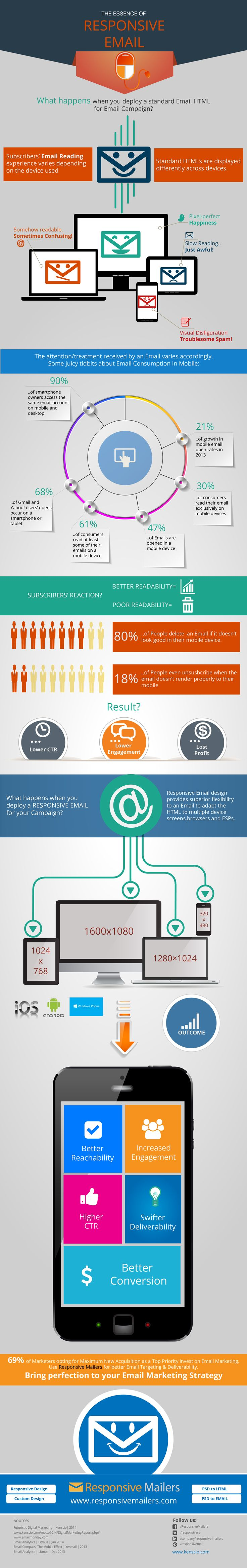 The Essence of Responsive Email #infographics #email #marketing #digital #marketing #responsive #design #mobile #branding