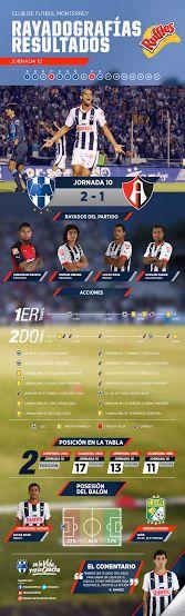 La #Rayadografía post partido del Club de Futbol Monterrey vs. Atlas es presentada por Ruffles MX.   Para más detalles y ver la imagen de un mejor tamaño dar clic aquí: http://www.rayados.com/rayadografia-rayados-vs-atlas-post-partido,4f9921f69b3c8410VgnVCM5000009ccceb0aRCRD.html