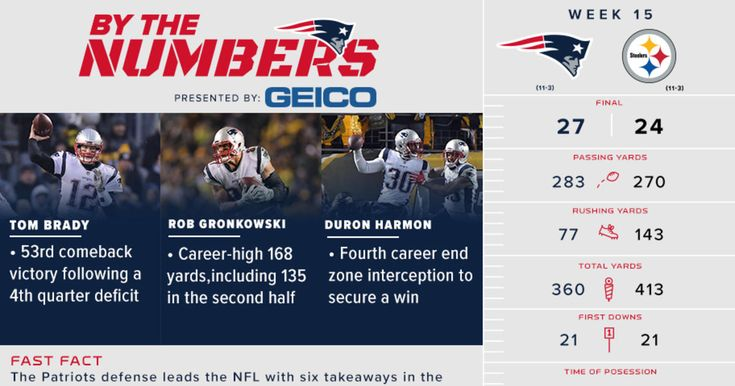 Infographic: Breaking down the win over the Steelers