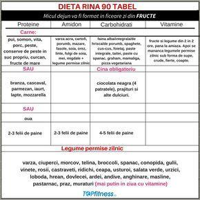 dieta-rina-Tabel