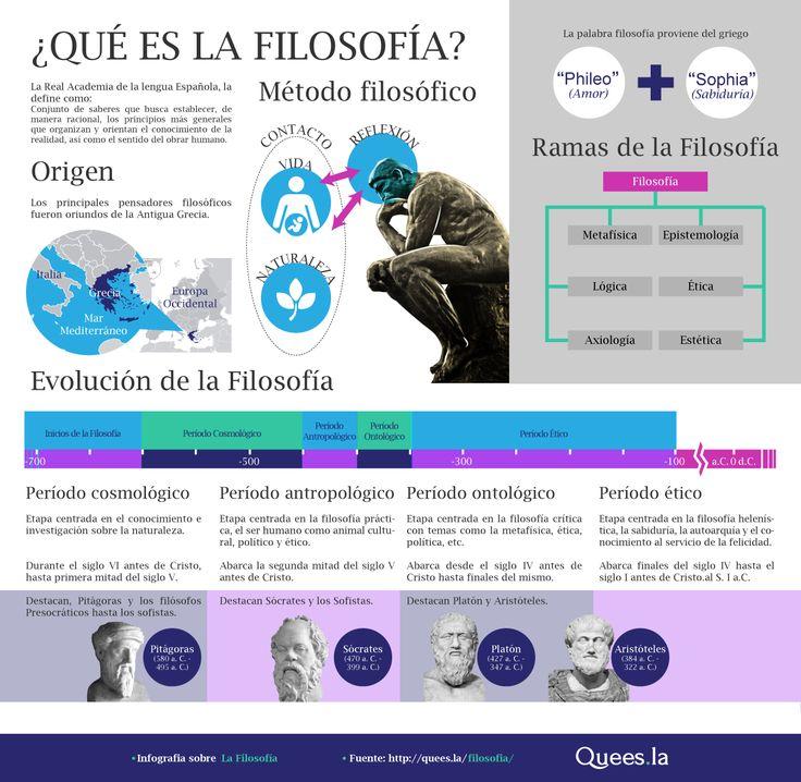 ¿Qué es la #filosofía? #Infografía