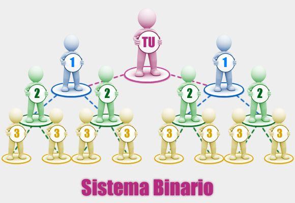 LIBERTAD FINANCIERA : Sistema Binario en estructuras de Multinivel