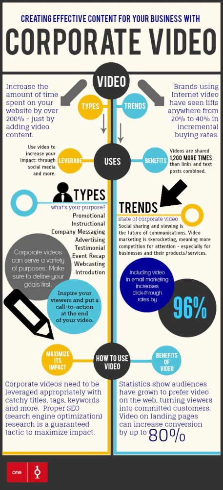 1000+ images about Video Marketing Infographics on Pinterest ...