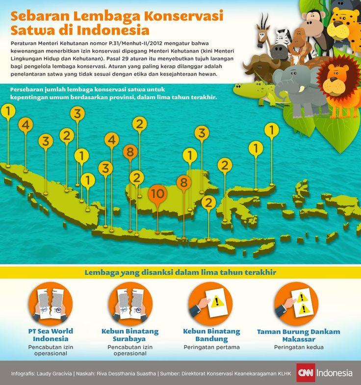 Sebaran Lembaga Konservasi Satwa di Indonesia (Dengan