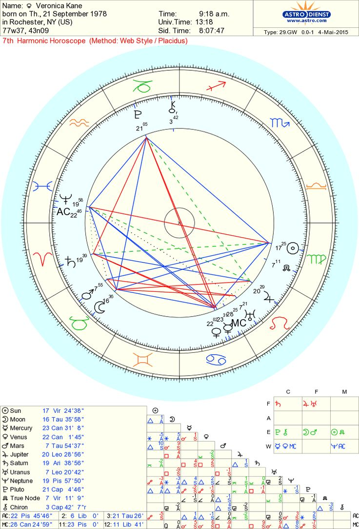 Free chart 100 astrology pinterest horoscopes geenschuldenfo Images
