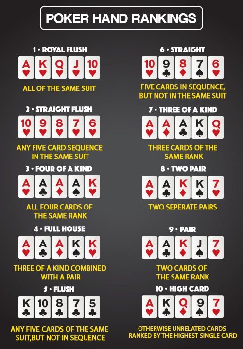 Official Poker Rankings