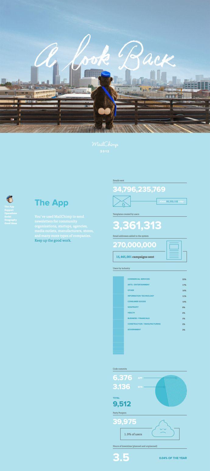 MailChimp Annual Report///flat design