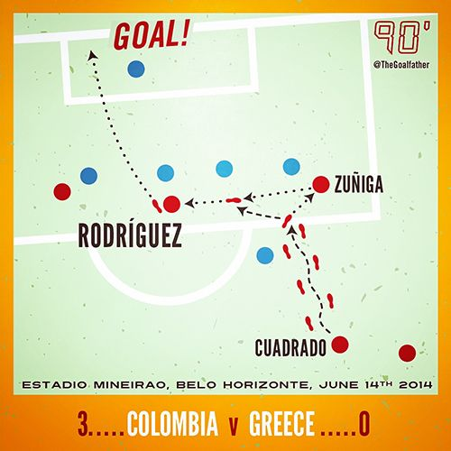 James Rodriguez, Colombia Vs Greece, June 14th 2014. Estadio Mineirao, Belo Horizonte, Brasil. World Cup 2014. Football infographic by The Goalfather.
