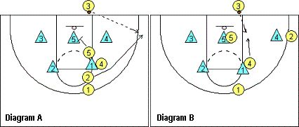 Out-of-bounds Plays vs 2-3 Zone  - Coach's Clipboard #Basketball Coaching