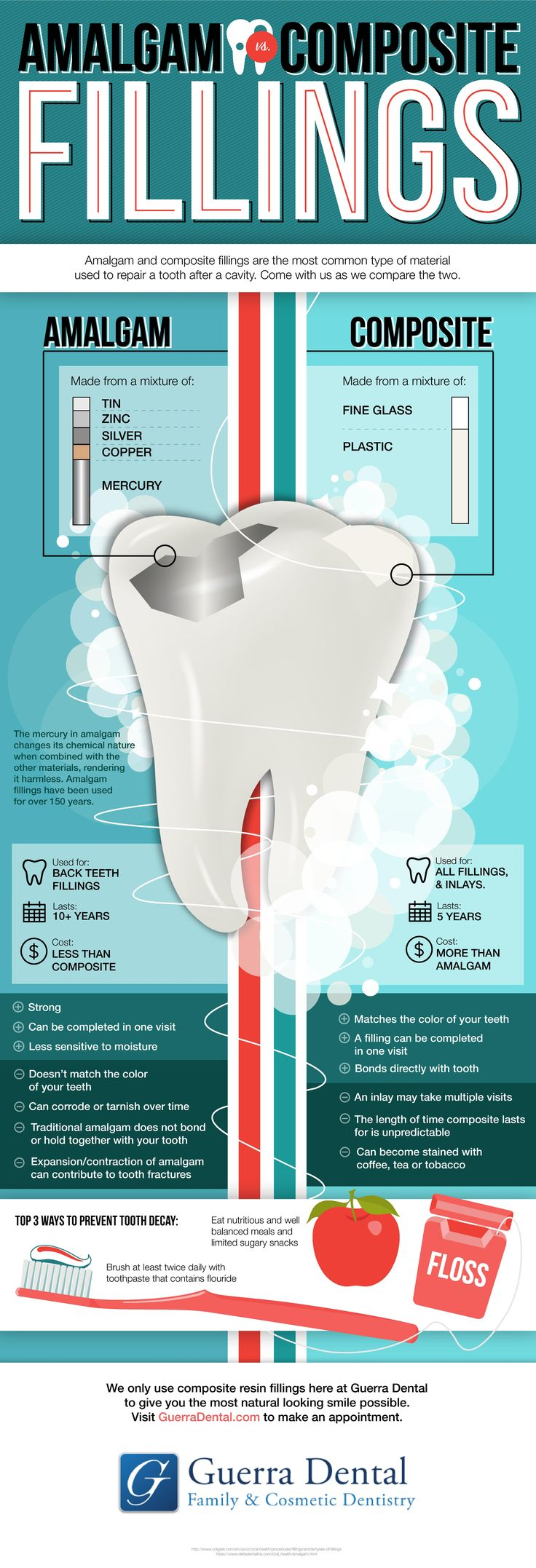 Cavities are common, but preventable with proper health practices. In the event that a cavity needs to be filled.
