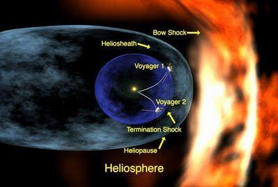 Según pasan los siglos: HELIOSFERA REFORMULADA Y REEDITADA #Voyager 1 y 2